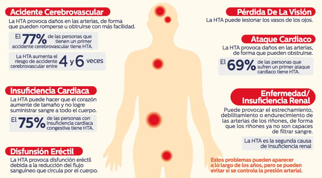 Hipertensión Arterial - La Santé